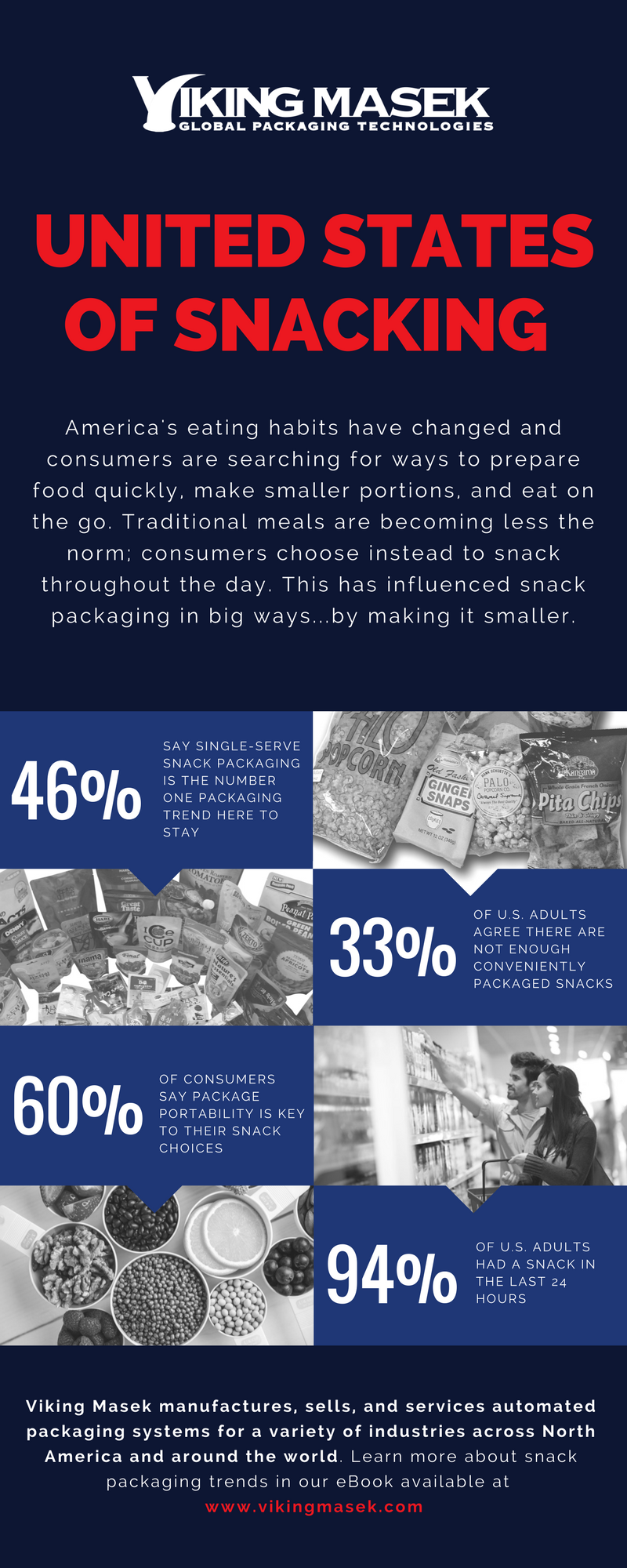 United States of Snacking Infographic.png